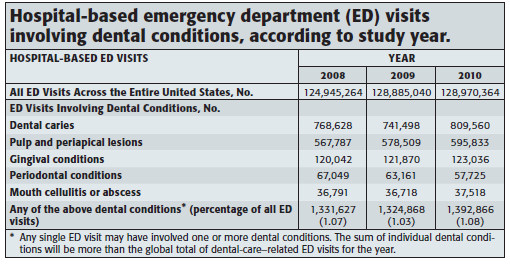 Emergency department visits involving dental conditions per study year