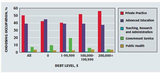 Employment plans, according to debt level (not adjusted for inflation)