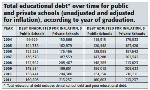 Total education debt
