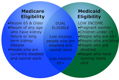 Venn diagram illustrates the characteristics of Medicare and Medicaid eligibilit