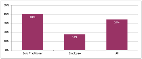 "Percentage of general practitioner dentists ""not busy enough,"" 2014"