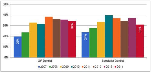 "Percentage of dentists ""not busy enough"""