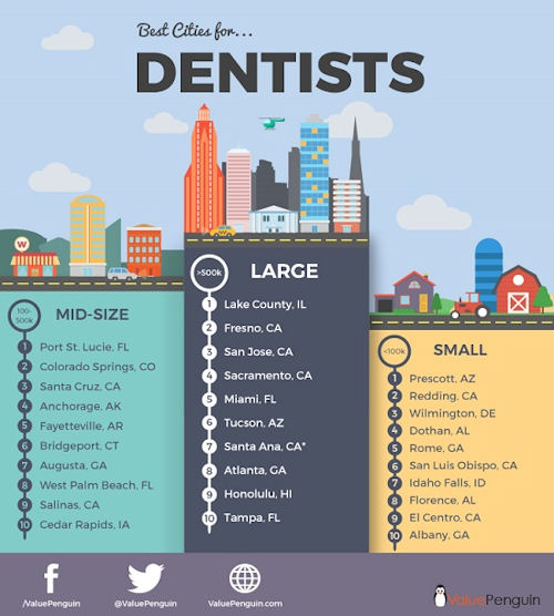 Best cities for dentists in 2016