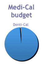Denti-Cal accounts for only 1.4% of the Medi-Cal budget