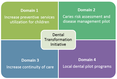 Dental Transformation Initiative and its four domains