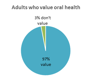 Adults who value oral health