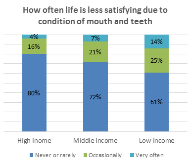 How often life is less satisfying due to condition of mouth and teeth