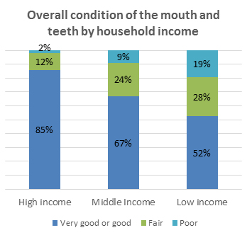 Overall condition of the mouth and teeth by household income