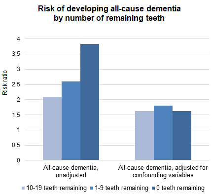 Risk of developing all-cause dementia by number of remaining teeth
