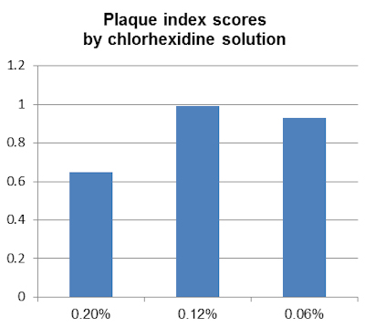 Plaque index scores by chlorhexidine solution