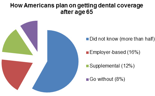 How Americans plan on getting dental coverage after age 65