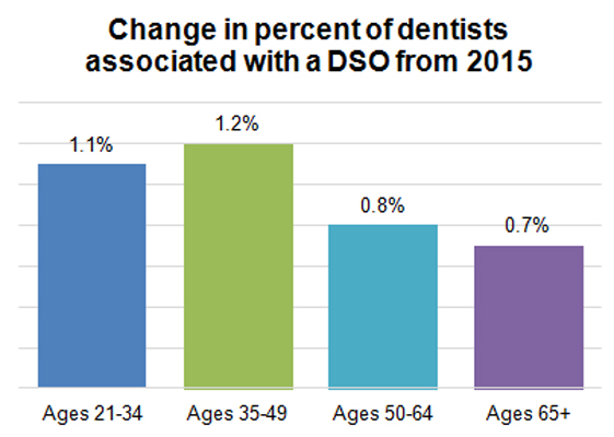 Change in percent of dentists affiliated with a DSO since 2015