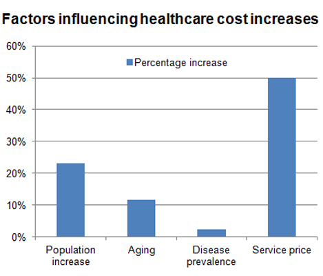 Factors affecting healthcare cost increases