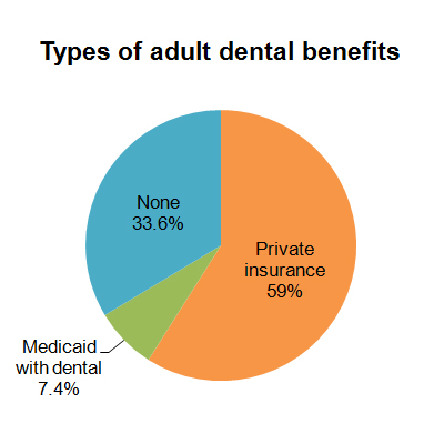 Types of adult dental benefits