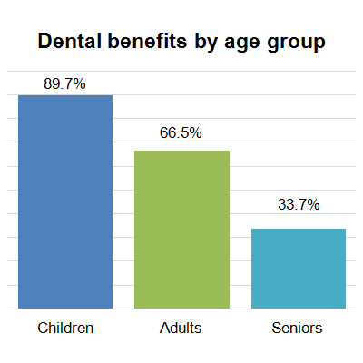 Dental benefits by age group