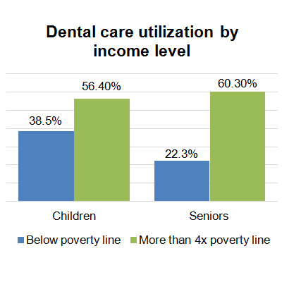 Dental care utilization by income level