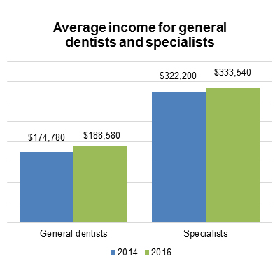 Average income for general dentists and specialists