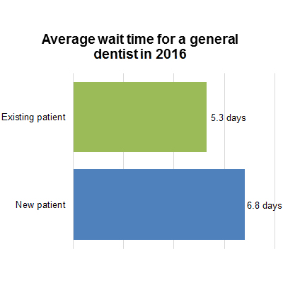 Average wait time for a general dentist in 2016