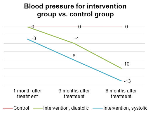 Blood pressure of intervention group vs. control group