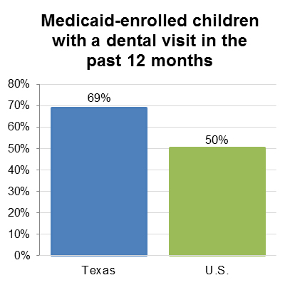 Medicaid-enrolled children with a dental visit in the past 12 months