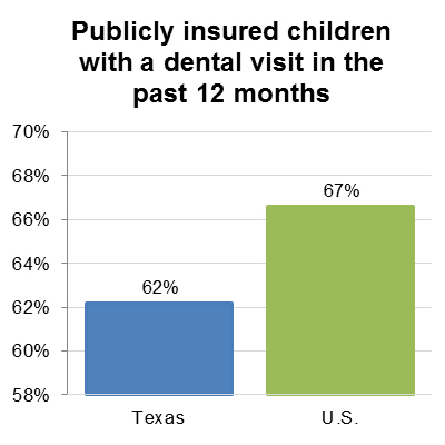 Publicly insured children with a dental visit in the past 12 months