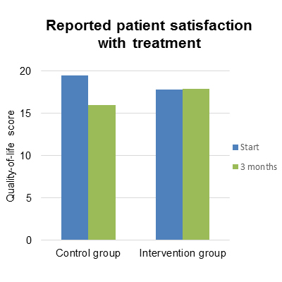 Reported patient satisfaction with treatment