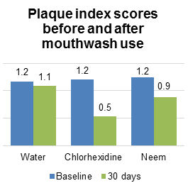 Plaque index scores before and after mouthwash use