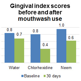Gingival index scores before and after mouthwash use