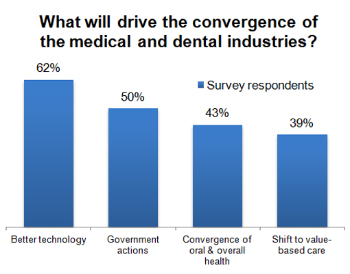 What will drive the convergence of the medical and dental industries?