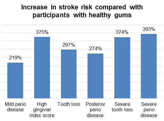 Increase in stroke risk compared with participants with healthy gums