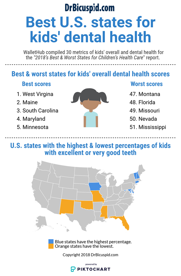 Best U.S. states for kids