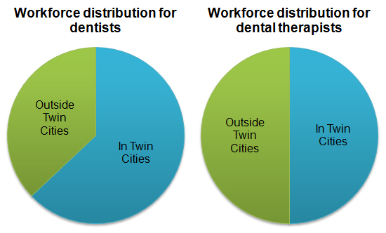 Workforce distribution of dentists and dental therapists