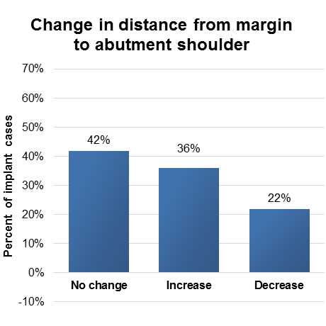 Change in distance from margin to abutment shoulder