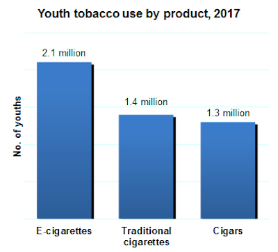 Youth tobacco use, 2017