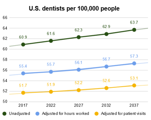 U.S. dentists per 100,000 people