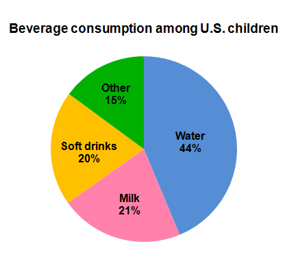Beverge consumption among U.S. children
