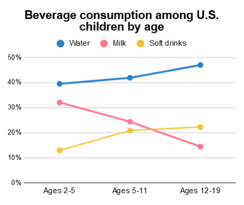 Beverage consumption among U.S. children by age