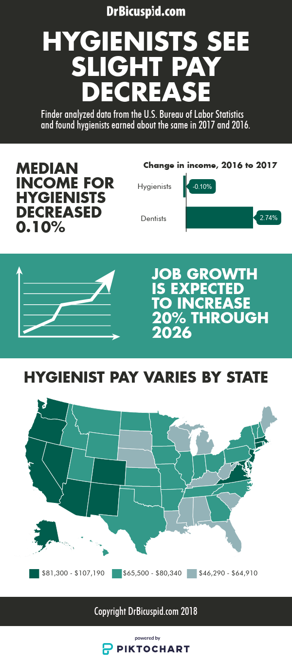 Hygienists see slight pay decrease