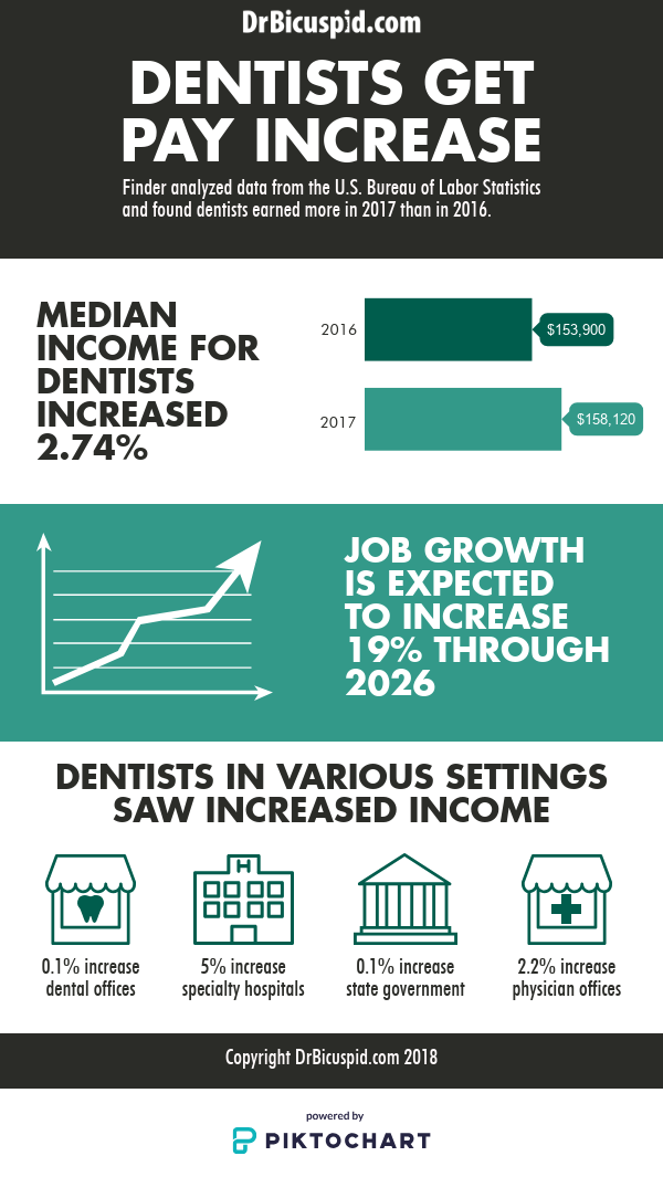 Dentists get pay increase