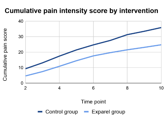 Cumulative pain scores by intervention
