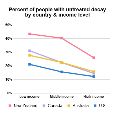 Percent of people with untreated decay by country and income level