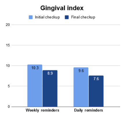 Gingival index