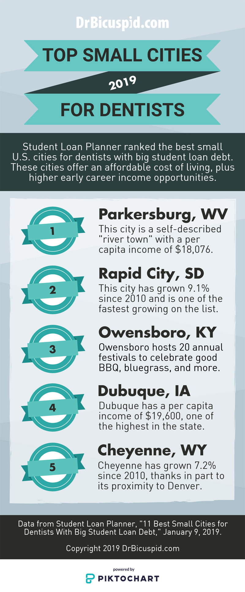 Top small cities for dentists