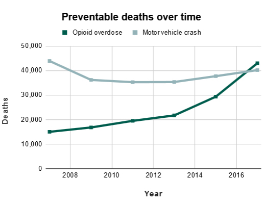 Preventable deaths over time