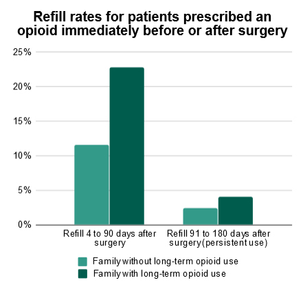 Refill rates for patients prescribed an opioid immediately before or after surgery