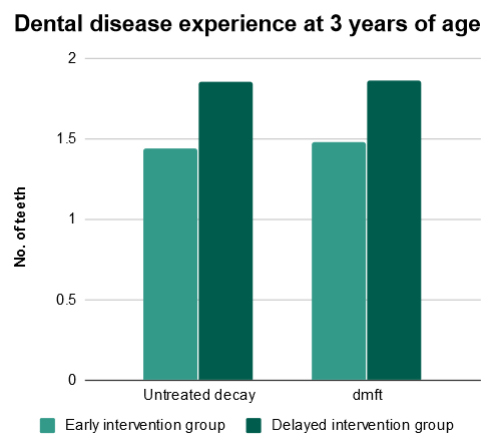 Dental disease experience at 3 years of age