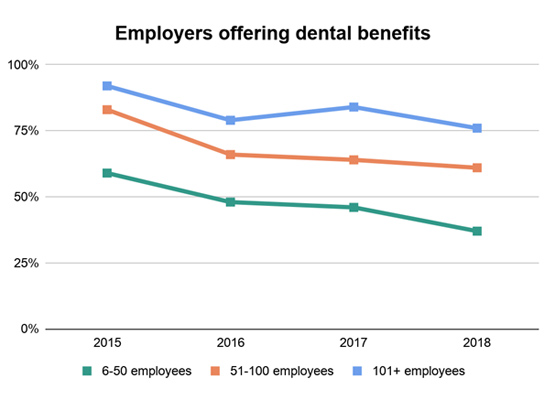 Employers offering dental benefits