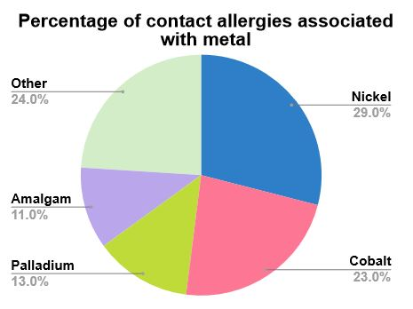 Percentage of contact allergies associated with metal