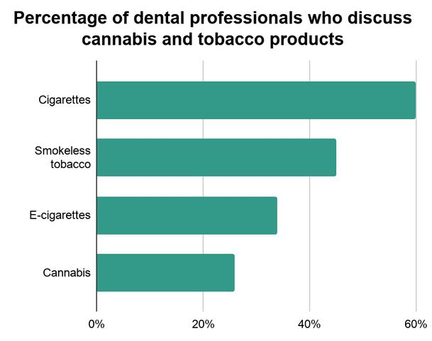 Percentage of dental professionals who discuss cannabis and tobacco products
