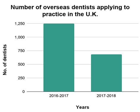 Number of overseas dentists applying to practice in the U.K.